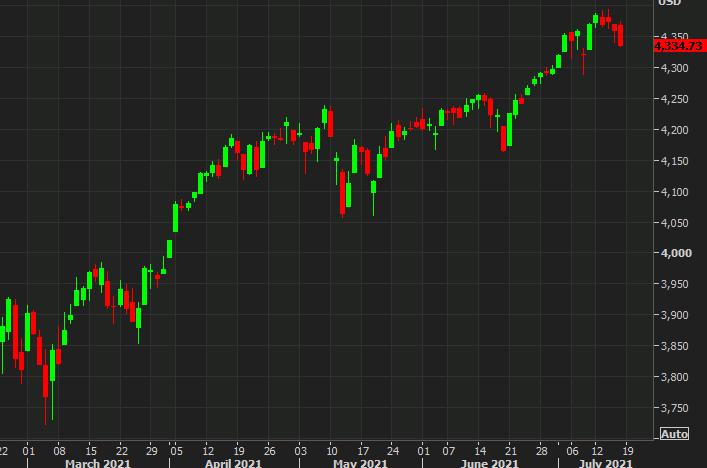 Las acciones estadounidenses alcanzan un mínimo semanal cuando entramos en la última hora de negociación