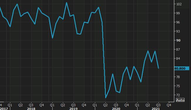 UMich Prelim de julio sentimiento del consumidor de EE. UU. 80,8 frente al 86,5 esperado