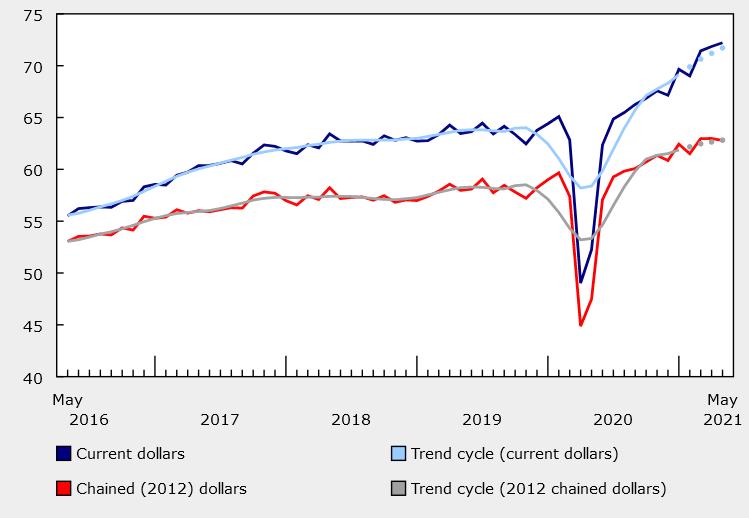Ventas al por mayor en Canadá en mayo + 0.5% vs + 1.1% esperado