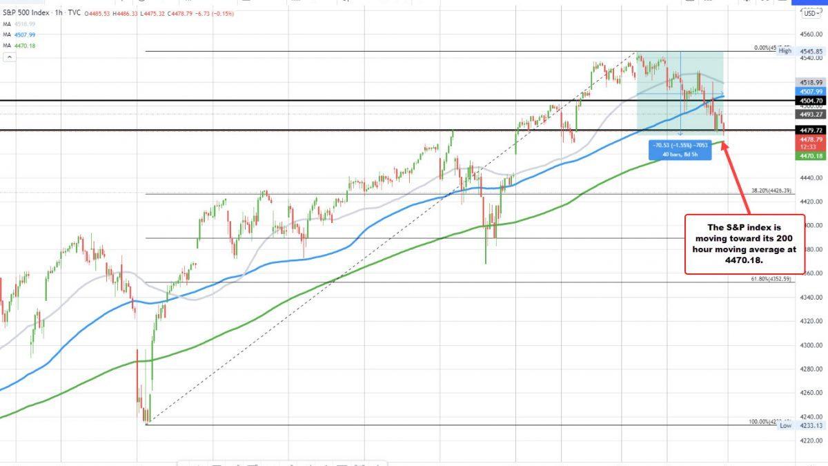 Las acciones estadounidenses están cayendo.  NASDAQ por debajo de su promedio móvil de 100 horas