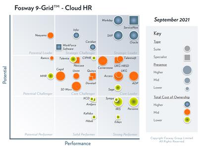 Nuevo Fosway 9-Grid ™ 2021 para Cloud HR ya disponible