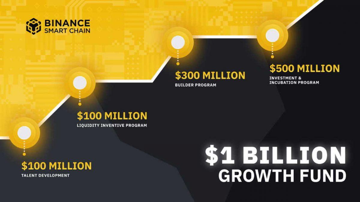 Binance Smart Chain (BSC) recibe $ 1 mil millones para atraer a los próximos mil millones de usuarios de criptomonedas – Sponsored Bitcoin News