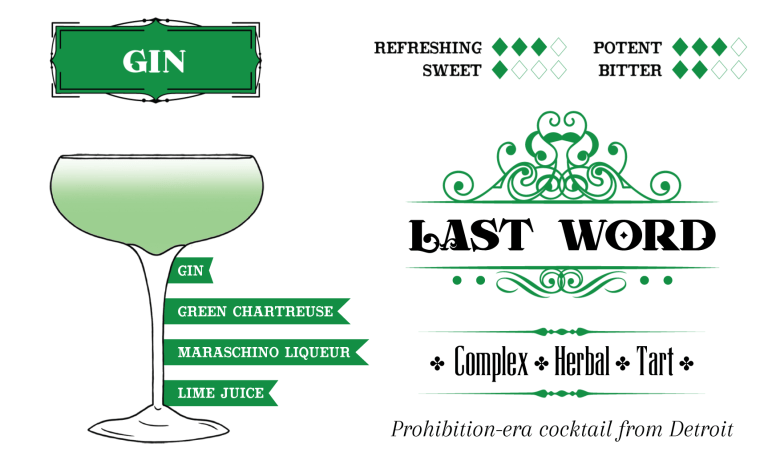 Picture of the Last Word cocktail card by Maneful