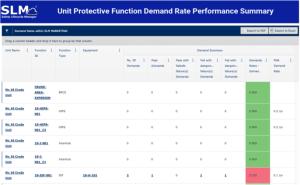 Demand rate performance summary
