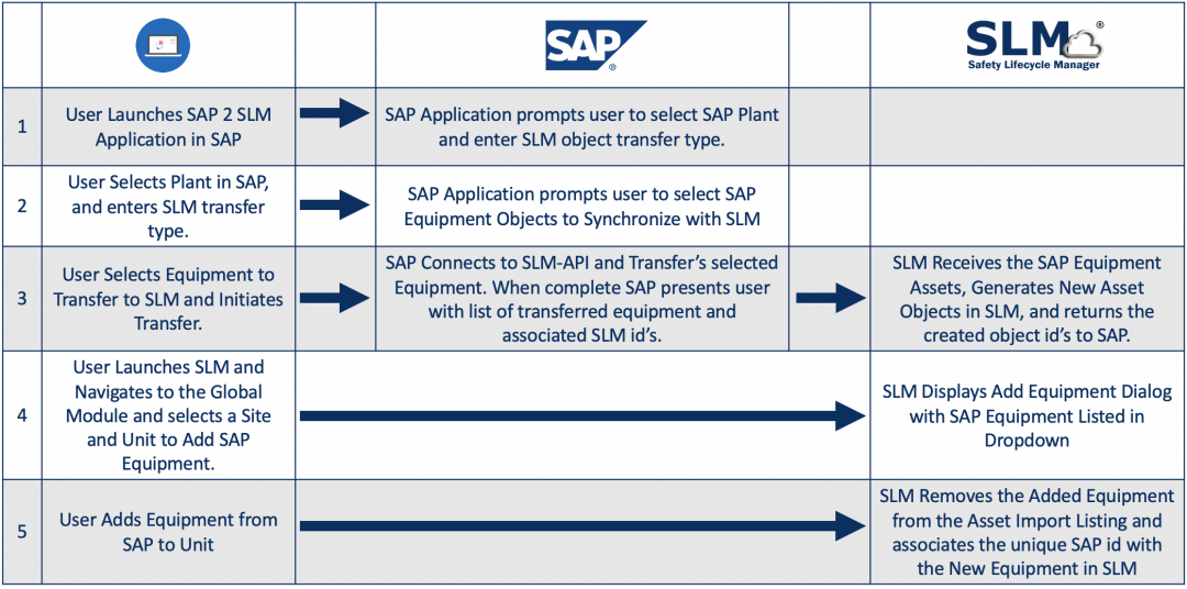 sap-slm-walkthru