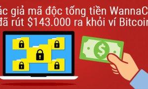 Tác giả mã độc tống tiền WannaCry đã rút $143000 ra khỏi ví Bitcoin