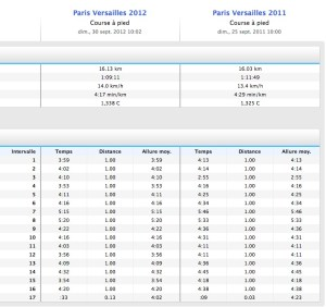 Paris Versailles - Comparatif 2011 / 2012