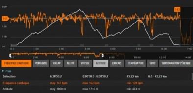 Cardio vs. Altitude sur les 7 premières heures de la Maxirace 2015