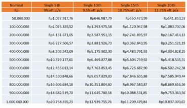 Gaji pppk dan tunjangan berdasarkan golongan 2021. Tabel Pinjaman Bank Mandiri Syariah Terbaru 2021 ...
