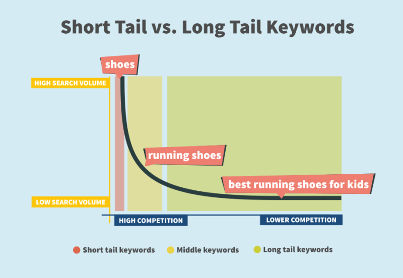 Short Tail vs. Long Tail Keywords