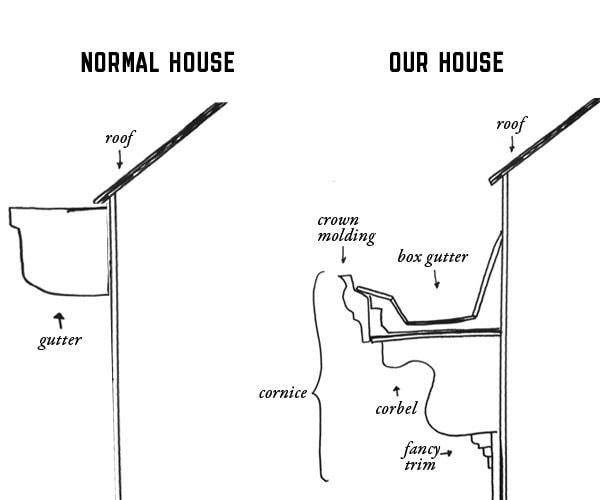 built in roof gutter diagram