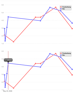 Ios linechart also open source library for making interactive line charts with  rh maniacdev