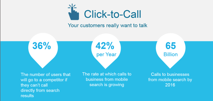 Click-Call-Info-Panel