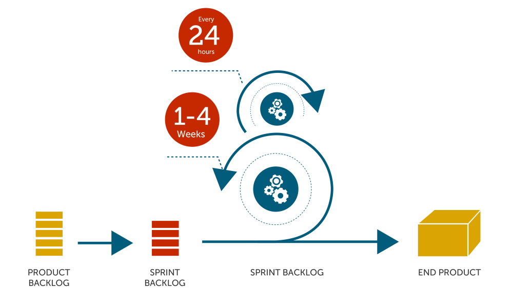 medium resolution of what is agile