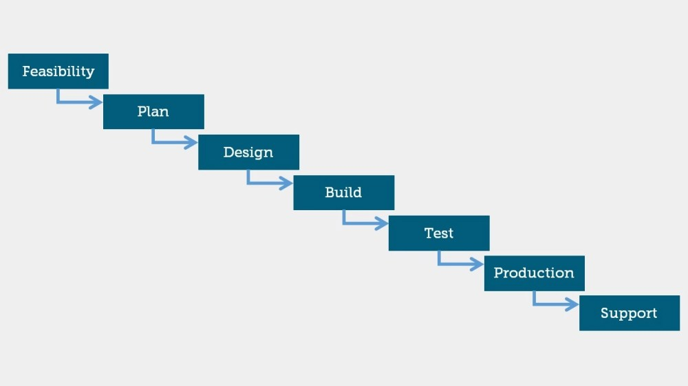 medium resolution of waterfall project management