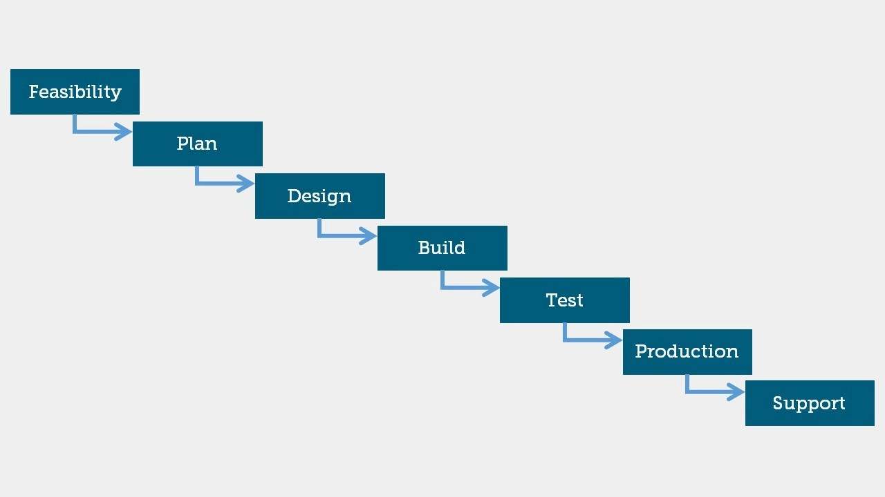 hight resolution of waterfall project management