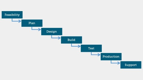 small resolution of waterfall project management