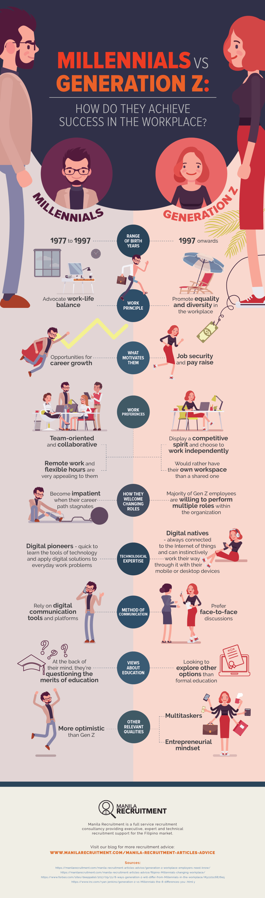 Millennials vs Generation Z- How Do They Achieve Success in the Workplace