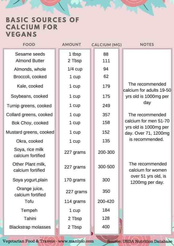 vegan calcium sources maninio.com #vegancalcium #veganfood