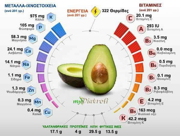 Αβοκάντο - 5 μύθοι για την Vegan διατροφή - Μύθοι & Αλήθειες. maninio.com