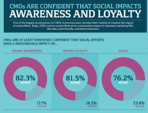 Social Media Drives Sales