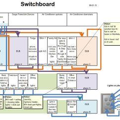Distribution Board Wiring Diagram Australia Diagrams For Kenmore Refrigerators Www Culturebee Co Domestic Switchboard Home Installation