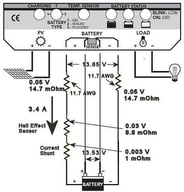 Solar Setup for Manins A'van Applause