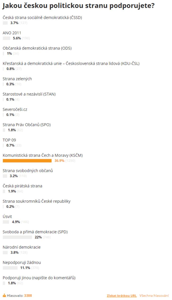 Politické preference (cz.sputniknews.com, výřez Roman Máca)