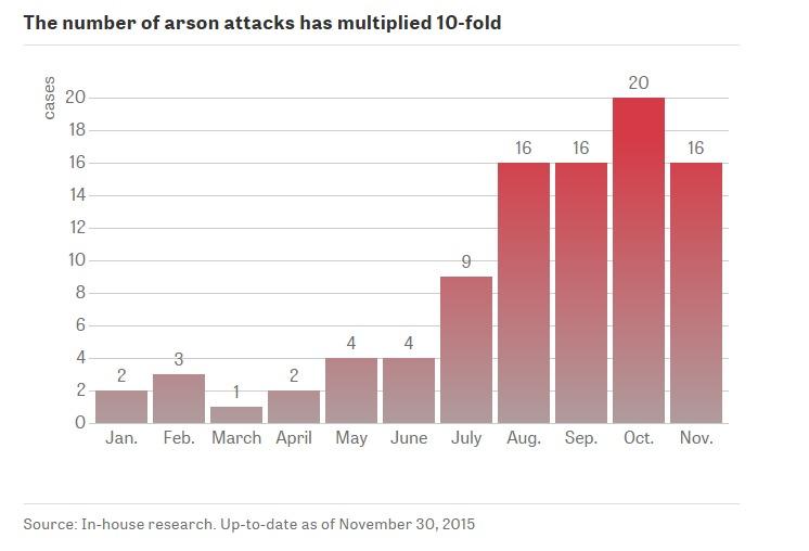 Nárůst žhářských útoků v roce 2015 / Zdroj: Die Zeit