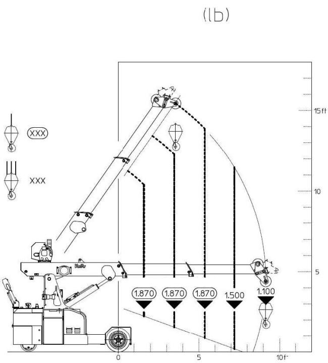 25e-load-chart-derated-winch