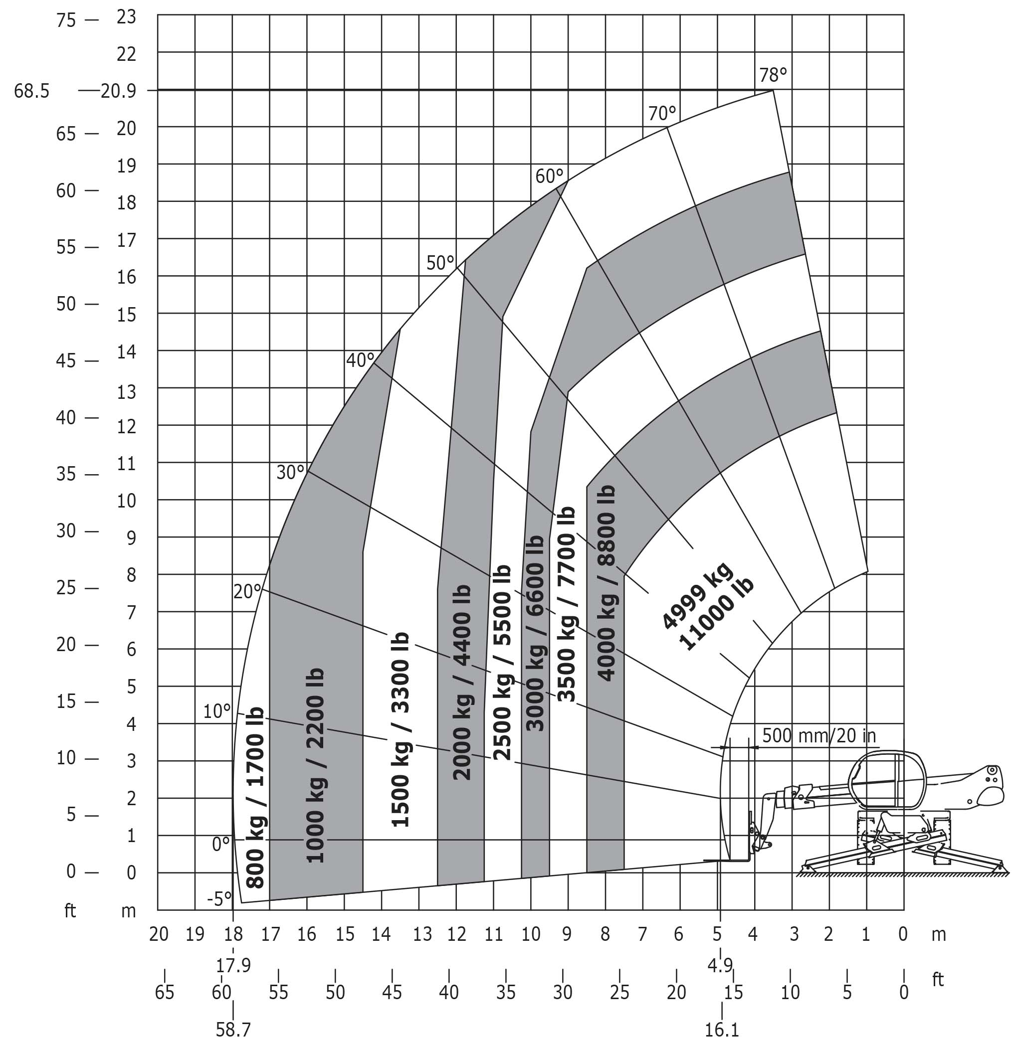 Oz To Lb Conversion Chart