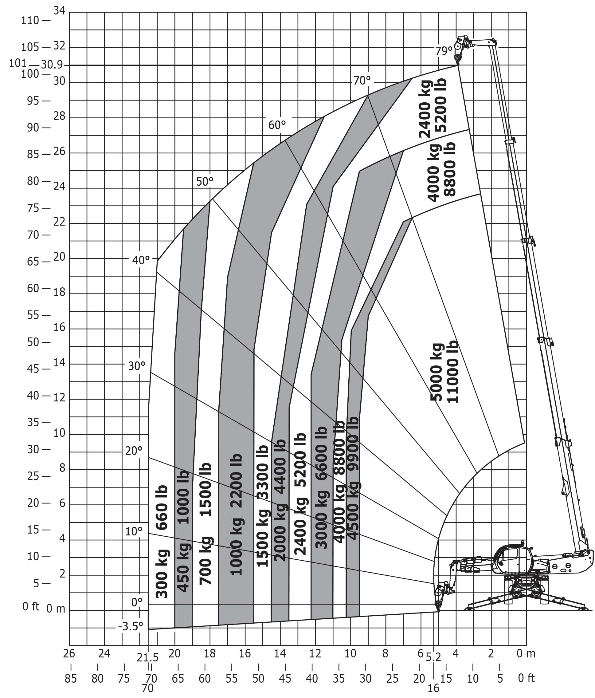 hight resolution of load chart en1459 b with stabilisers