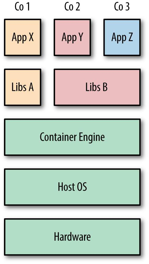 The Differences Between Containers vs Virtual Machines