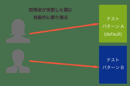 A/Bテストの基本概念図