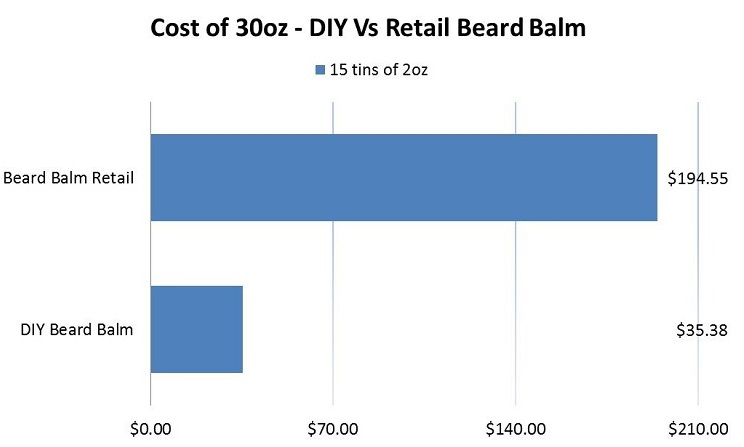 Cost of 30oz - DIY beard balm recipe Vs retail beard balm