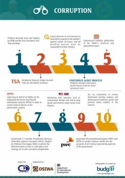 manly.ng Buharimeter-Infographics-6-245x349