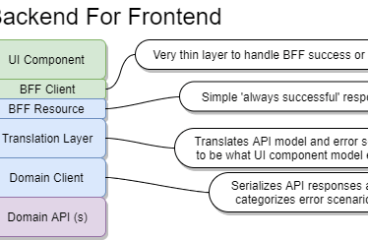 Backend For Frontend: Two techniques and one to avoid
