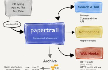 Papertrail log searching with Powershell