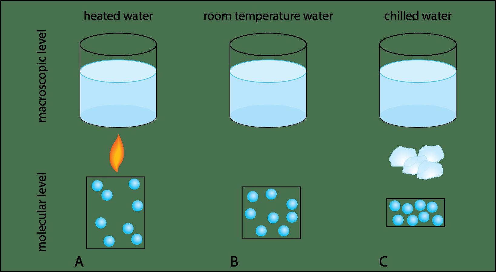Weird Science Macroscopic Changes In Liquid Water Volume