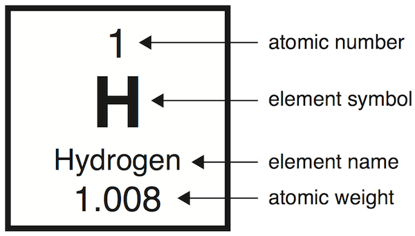 Hydrogen atom periodic table - Hydrogen on the periodic table ...