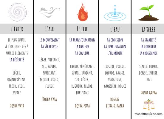 Elements Ayurvéda