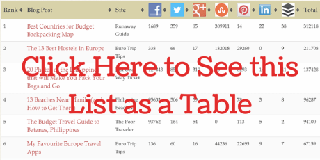 Top 100 Travel Blog Posts of 2014 Table -- Man On The Lam