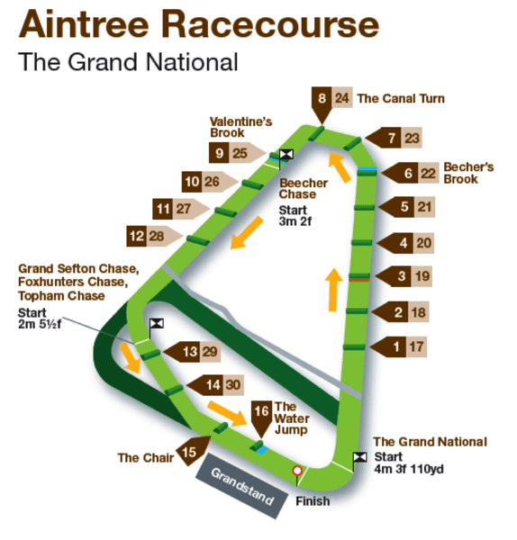 Aintree Racecourse  The Grand National