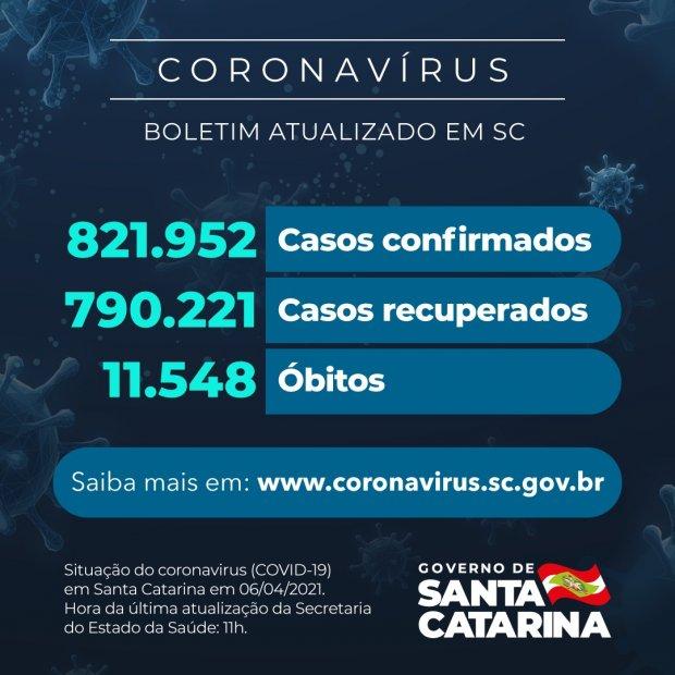 Santa Catariana tem 224 mortes por covid-19 nas últimas 24 horas