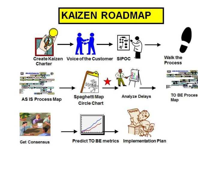 Understanding the Kaizen Process: Steps and Goals