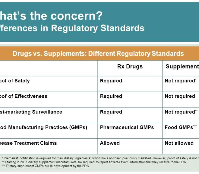 FDA regulation of drugs versus dietary supplements