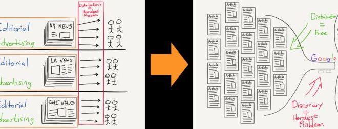 Aggregation Theory