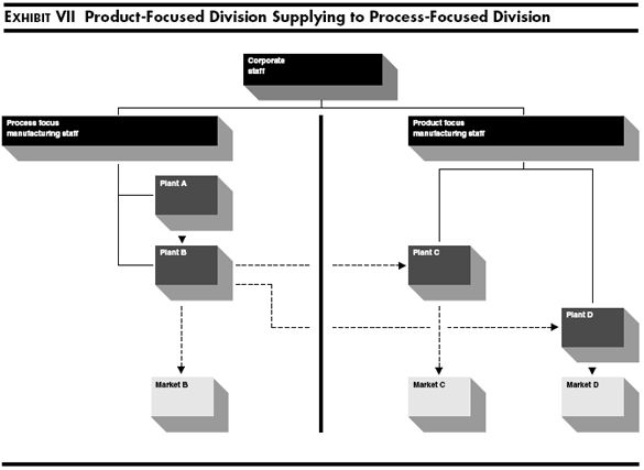 How Should You Organize Manufacturing?