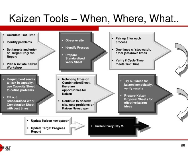 Best Tools for Kaizen Events