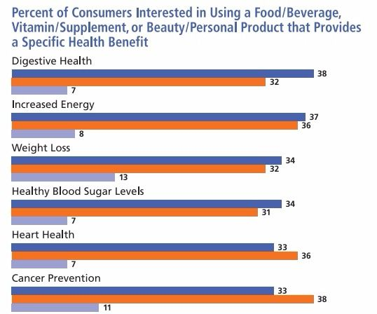 Food and Beverages Rival Vitamins and Supplements for Consumer Interest in Health & Wellness Products